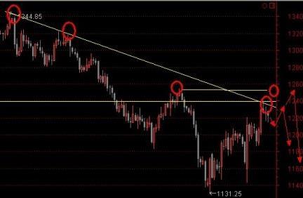 下周黄金价格下行风险盖过了上行的风险