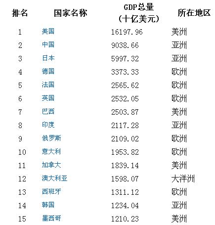 台湾gdp在中国排第几_台湾GDP在全国排第9 香港排第16 福建是第8名,那其他省份呢