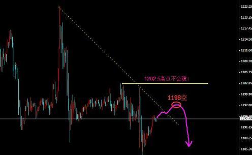 今日黄金价格穿头破脚拓展路线透露两信息