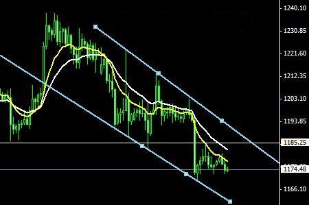 今日黄金价格三理由证实2015年还会暴跌