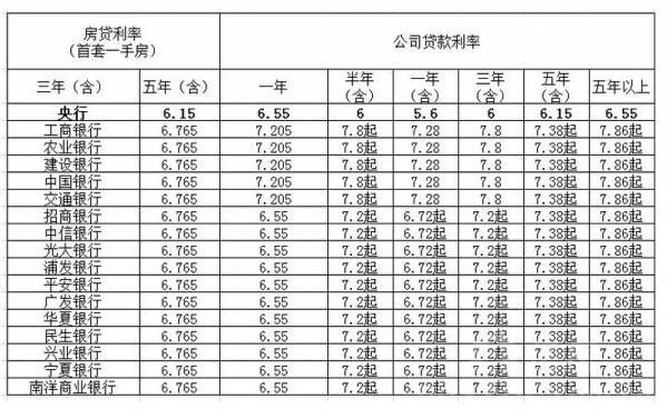 各大银行贷款利率