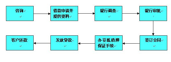 银行贷款程序