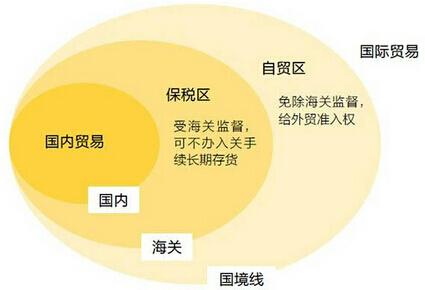 保税区和自贸区的区别