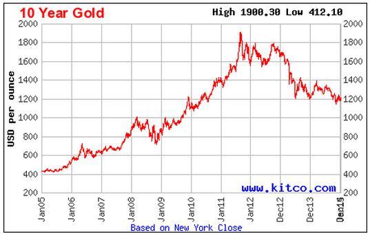 黄金的历史价格及走势