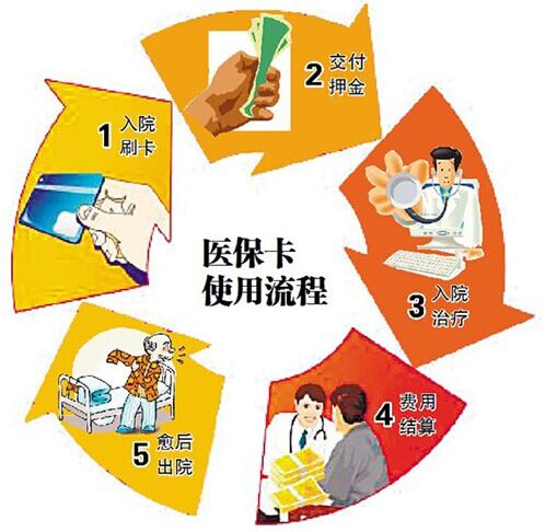 医保卡的正确使用_医保卡可以给别人用吗_体检可以用医保卡吗—金投保险网
