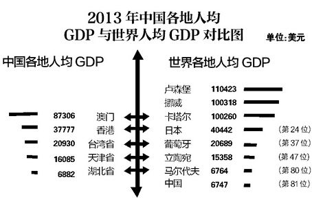 中国人均gdp2013世界排名