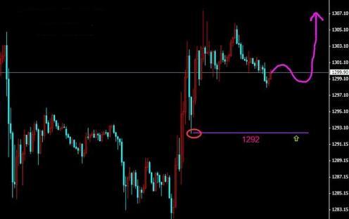 上攻无力暴跌在即 黄金价格堤防措手不及