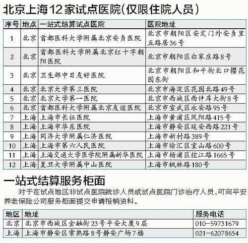 厦门医保新政:在京沪12家医院4小时报销