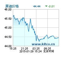 今日原油价格走势图