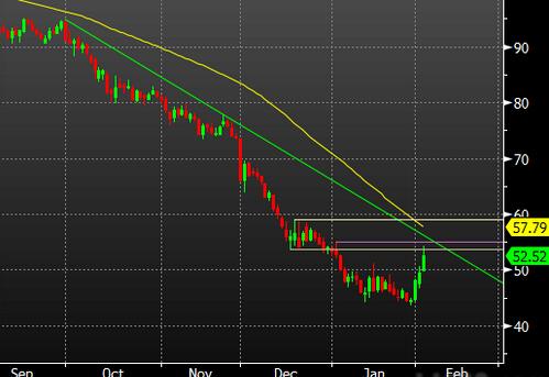 原油期货走势图