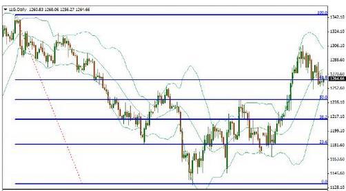 新一轮大信号出现 黄金价格是要涨还是跌