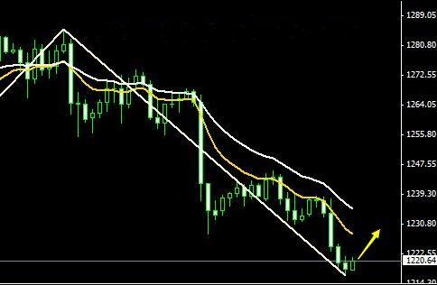 今日有一波反弹要走 黄金价格看两个目标
