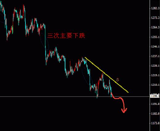中线要预防黄金价格突然在1170上有暴涨