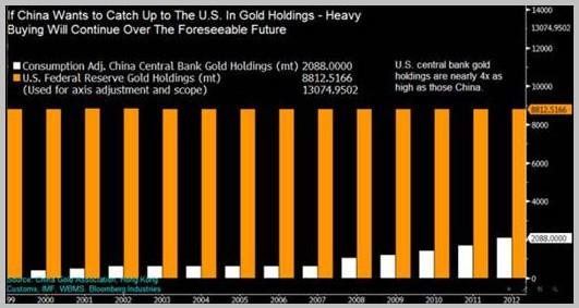 世界黄金价格