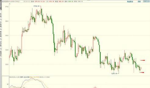 今明黄金价格预计涨起来的话有两倍空间