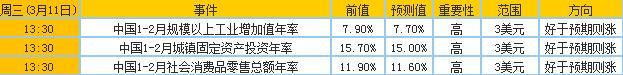 黄金财经日历重要大事预告9日-13日