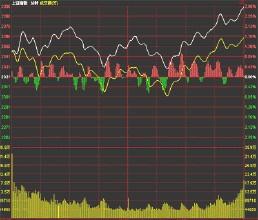 股市行情走势图