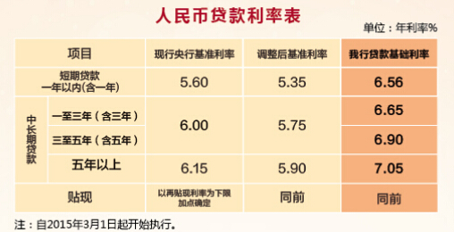 江南农商行贷款利率表