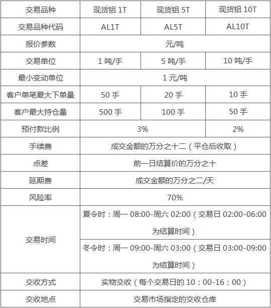 华夏有色金属交易市场新品种上线公告