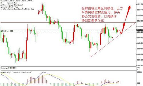 今日黄金价格调整一旦到位涨势必将成立