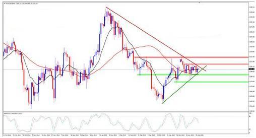 今日黄金价格是约束震荡还是暴跌预演?
