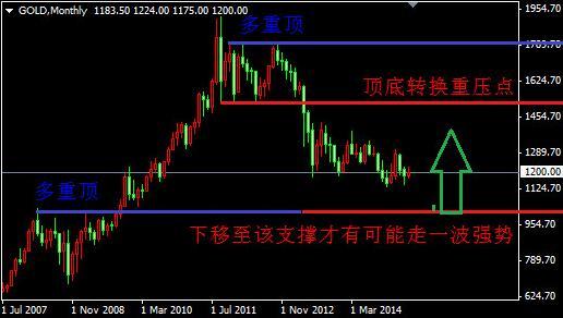 现货黄金价格是否就此开启上涨模式呢?