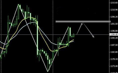 今日黄金价格是中继十字还是反转十字?