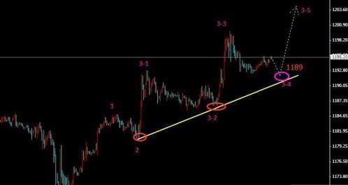延续阶梯还能涨一波 黄金价格空小心一点