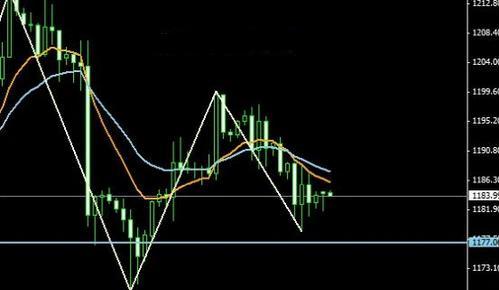 暴跌警示目的达到 黄金价格揭秘好策略
