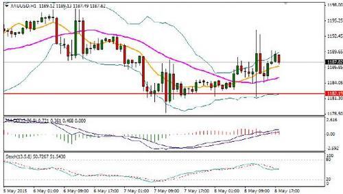 黄金价格震荡只是在酝酿一波新方向突破