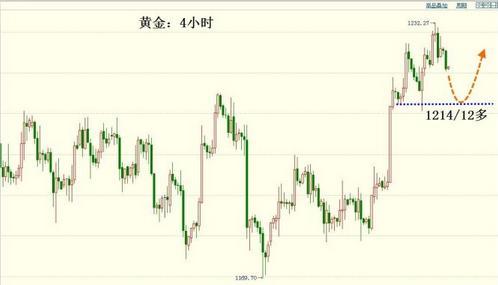 今日金价十字继续当做中继上涨信号来看待