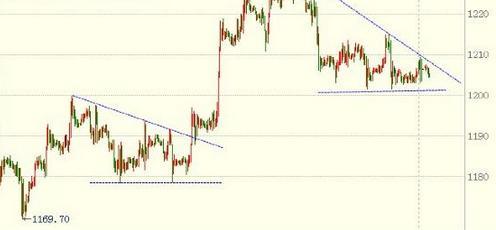 今日黄金价格主浪在即 且涨且退落袋为安