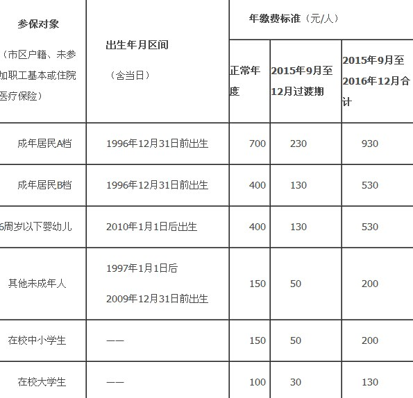 宁波市区城乡医保制度并轨
