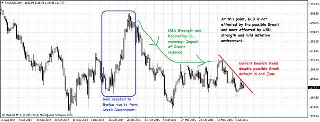 黄金价格屡屡受挫 疲软技术面逆转了吗