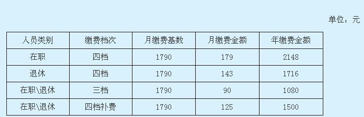 荆门2015年度社会保险缴费标准统一