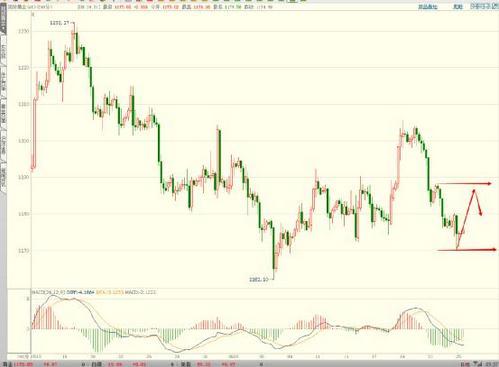 今日黄金价格抄底后反弹将进入高潮阶段
