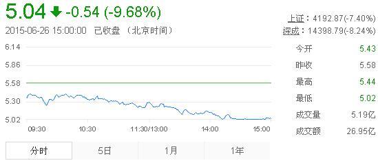 今日紫金矿业股票行情(2015年6月26日)