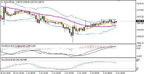 7月初黄金市场盘点:只有高点卖出的优势