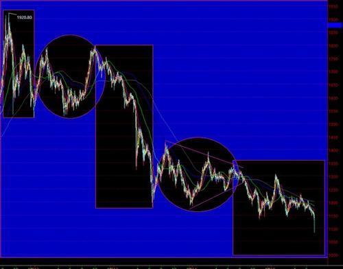 黄金价格布局备选路线 跌破1100可能性小