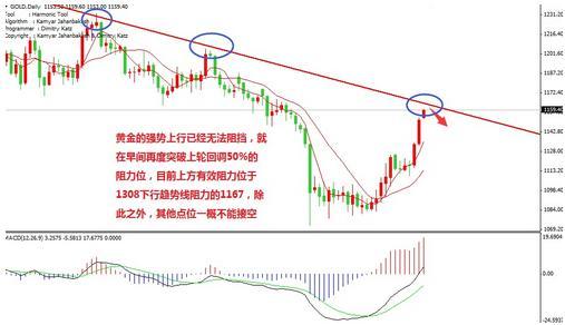 黄金价格慢涨快速拉升往往是最后的疯狂