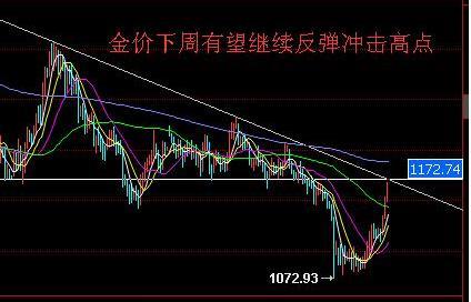 下周黄金价格有望继续冲击反弹的新高点