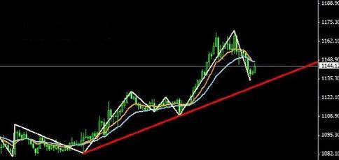 黄金价格近期真正的反弹将会在下周到来