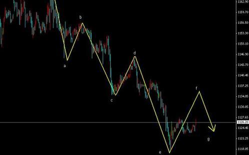 黄金价格底部构造中 周四还会血腥暴跌吗