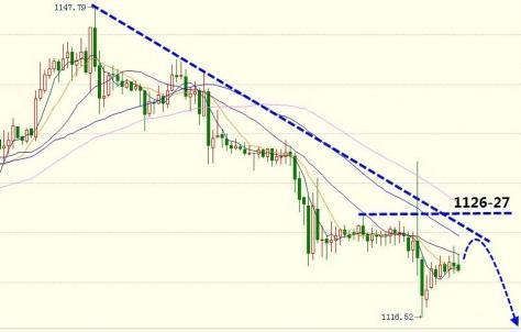 下周黄金价格揭秘最佳的两种走势预测