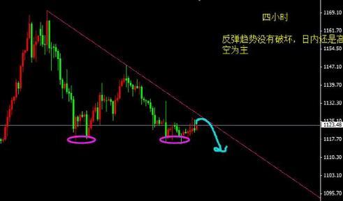 今日黄金价格遇上时间点转折反弹还是逆转
