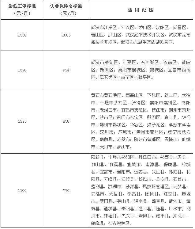 2015年9月1日起湖北省失业保险金提高