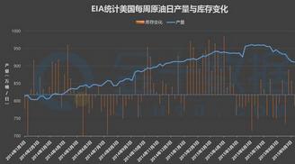 2015年9月EIA数据大幅增加