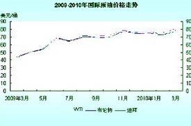 现货原油价格影响因素