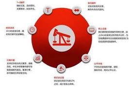 现货原油交易杠杆