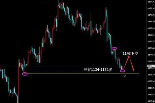 黄金价格跌势未终结 继续迎接更多跌幅
